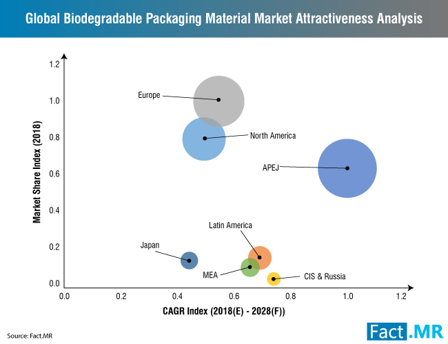 biodegradable-packaging-material-market-0[1]